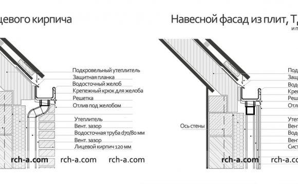 Архитектурные задачи сегодня